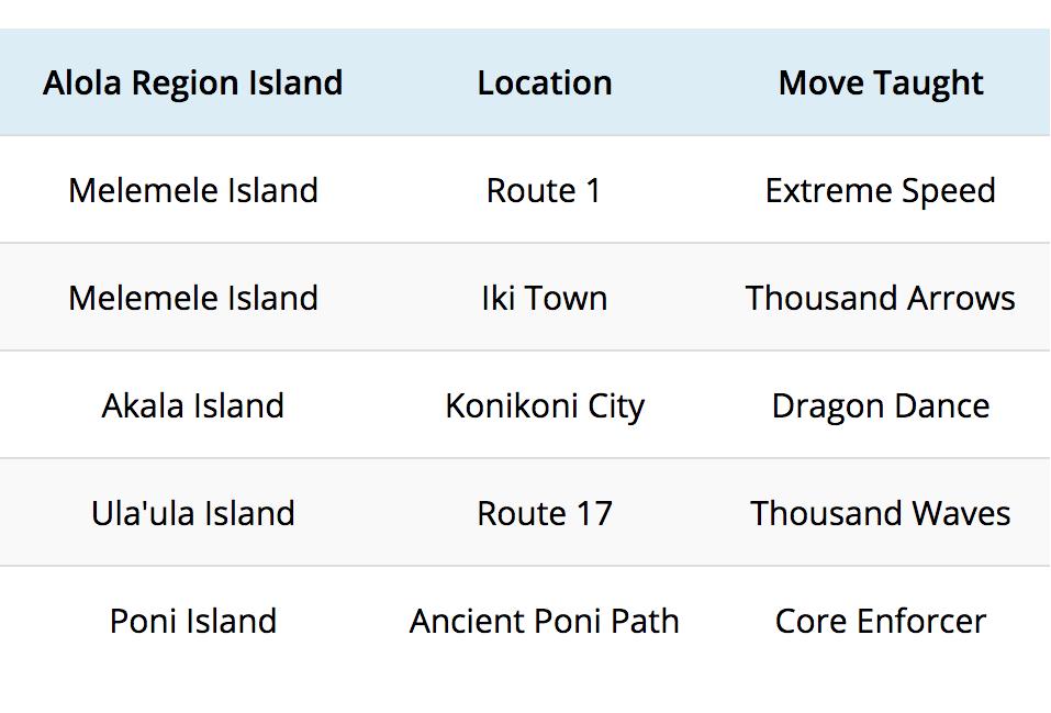 Pokémon Sun and Moon Zygarde Core Locations