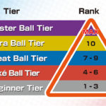 Pokémon Sword And Shield Ranked Battle Tiers Image